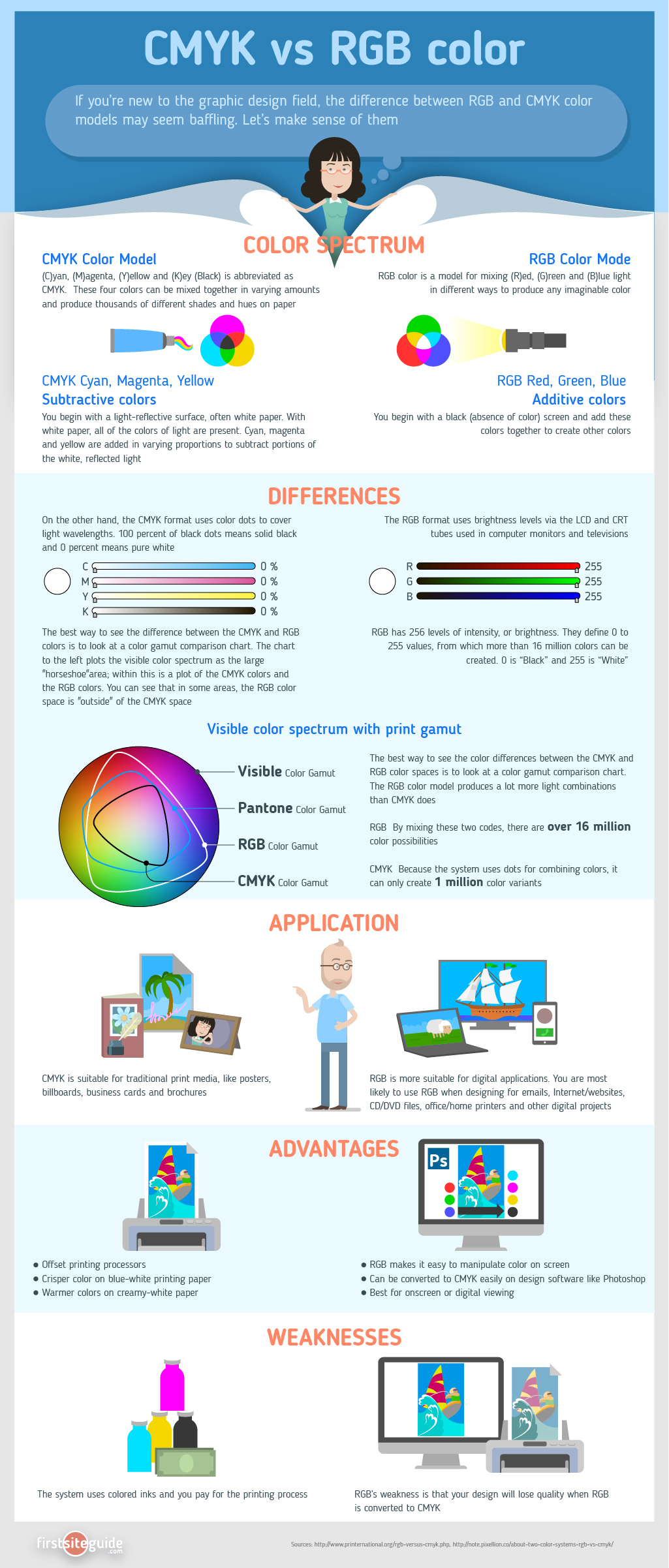 CMYK Vs RGB Info Graph