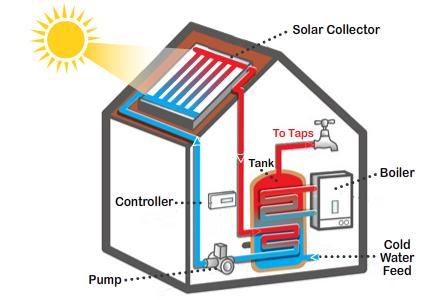 Solar Energy Electric Power and Heat from the Sun