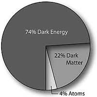Dark Energy ammounts