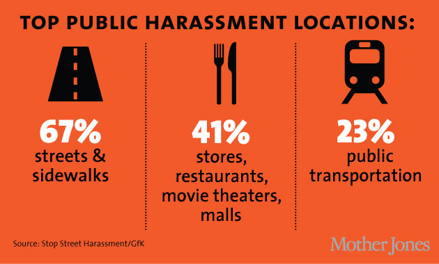 Harassment in Public Locations