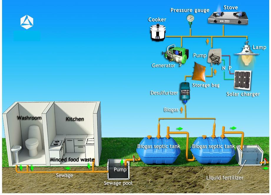 Electrical energy for waste bio waste for Septic tank fumes in house