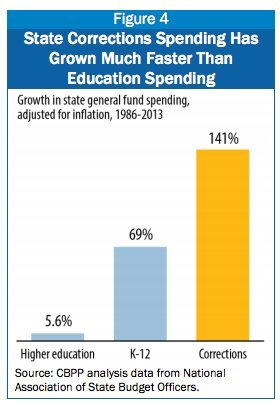 Spending more on Punishment then Education