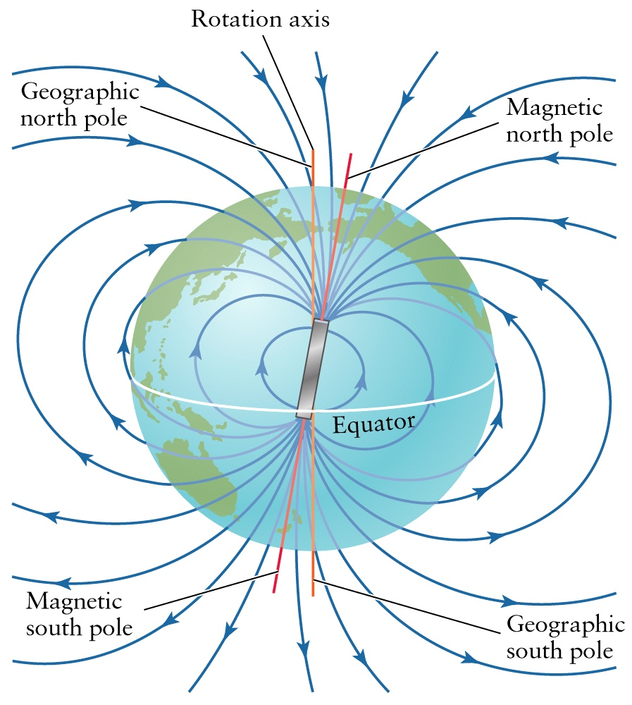 Earth Magnetic Field
