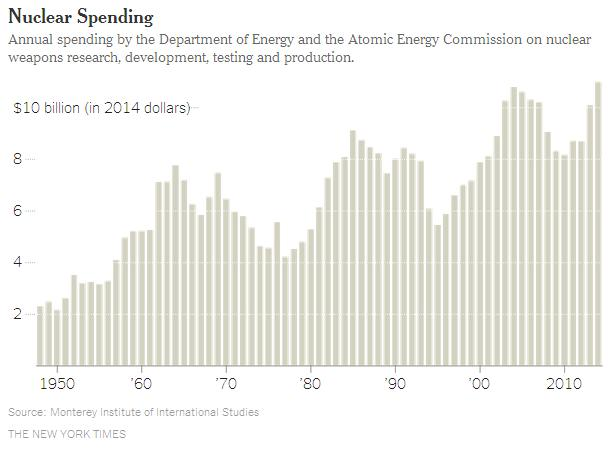 Nuclear Bombs Spending