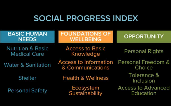 social progress index