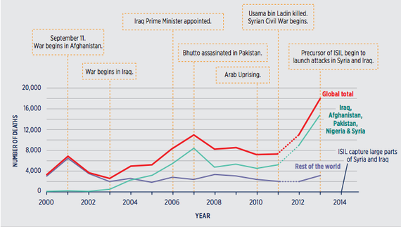 Terrorism Deaths in 15 Years