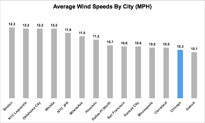 Average Wind Speeds by City in the U.S.