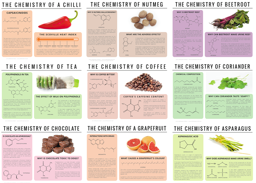 Food Chemistry Chart
