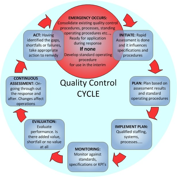 Quality Control Diagram