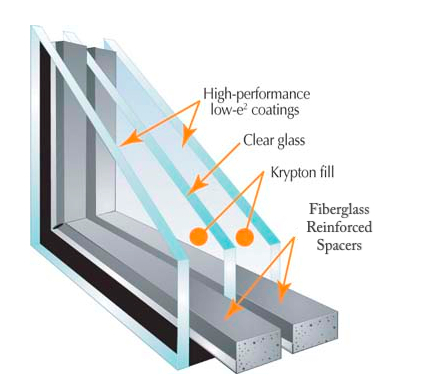 Window panes double pane window r value for Window u factor