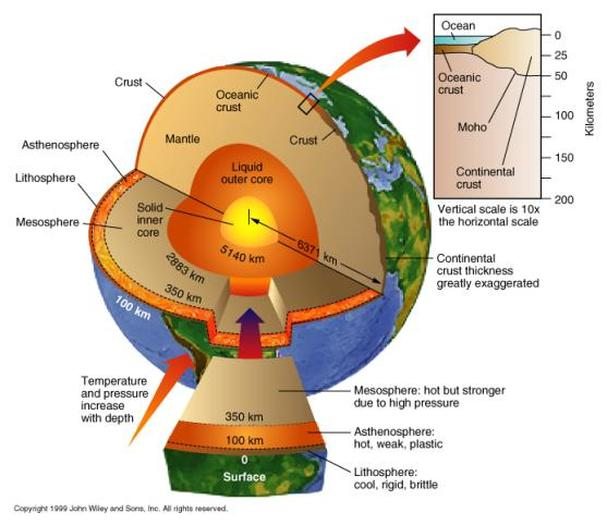 Earths Layers and Core