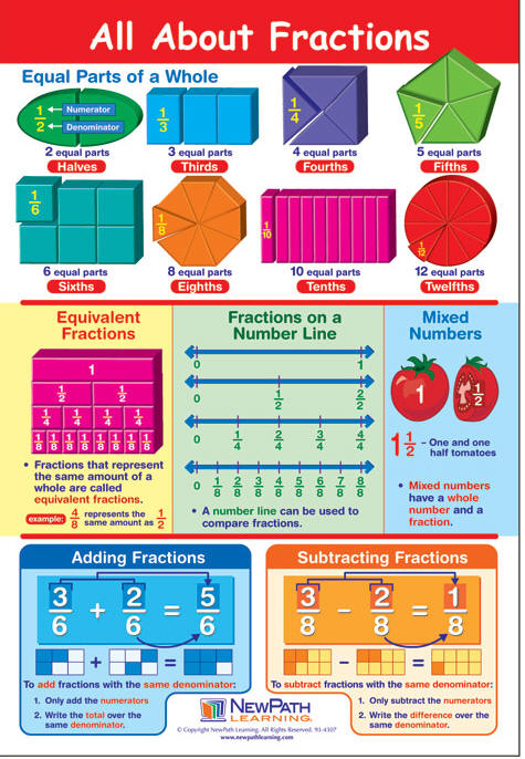 Fractions Learning Poster