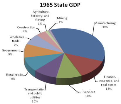 1965 State GDP