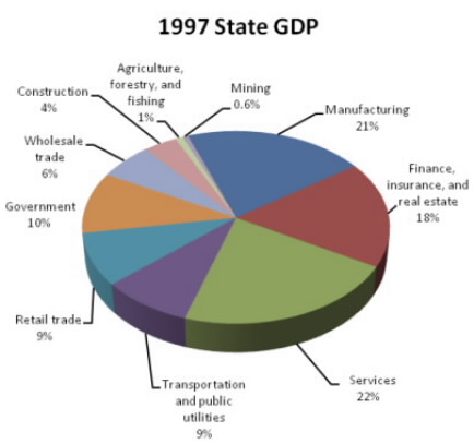 1197 State GDP