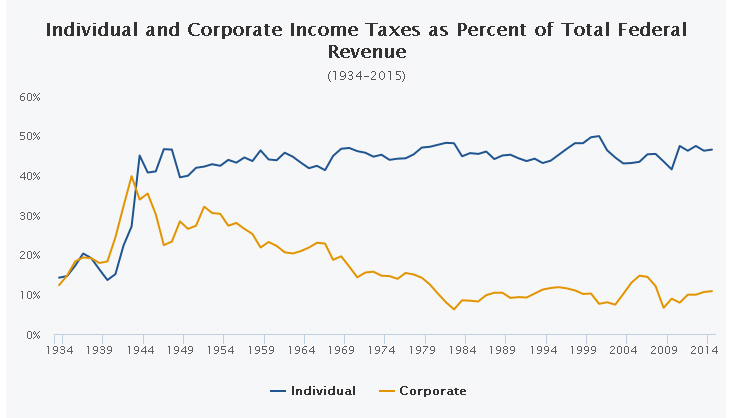 Individual Taxes vs Corporate Taxes