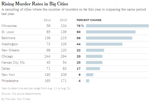 Murder Rates in Big Cities