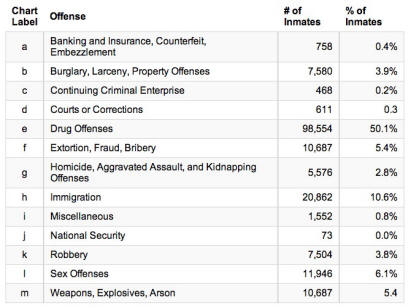 Number of Inmates