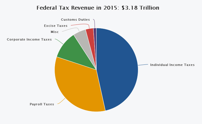 Federal Tax Revenue for 2015