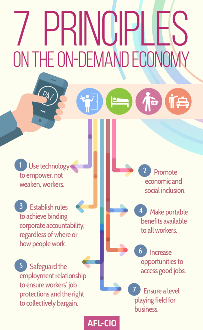 Principles of On-Demand Economy
