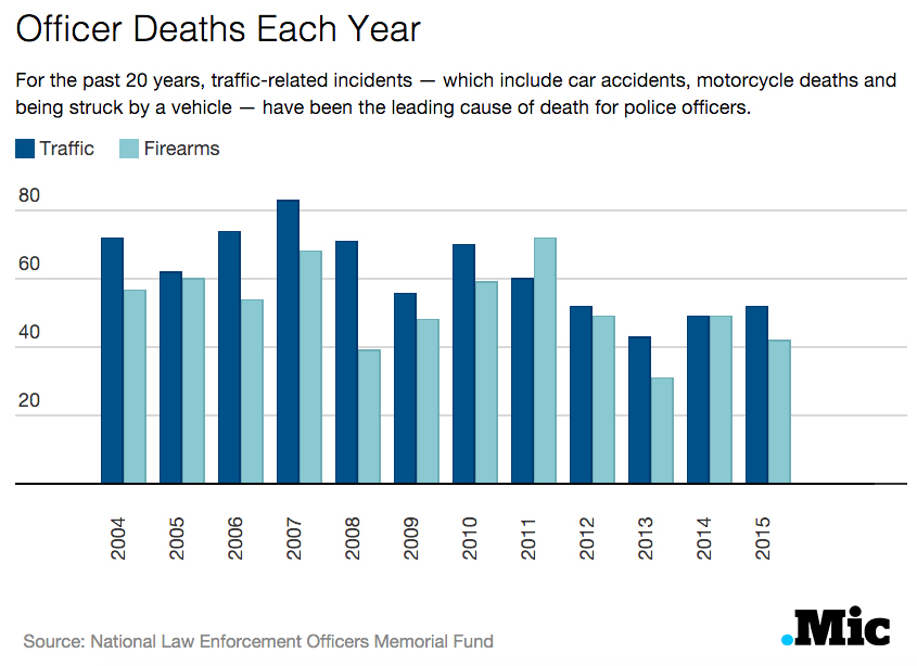 Causes of Death of Police Officers