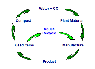 Cycle of a Sustainible Life