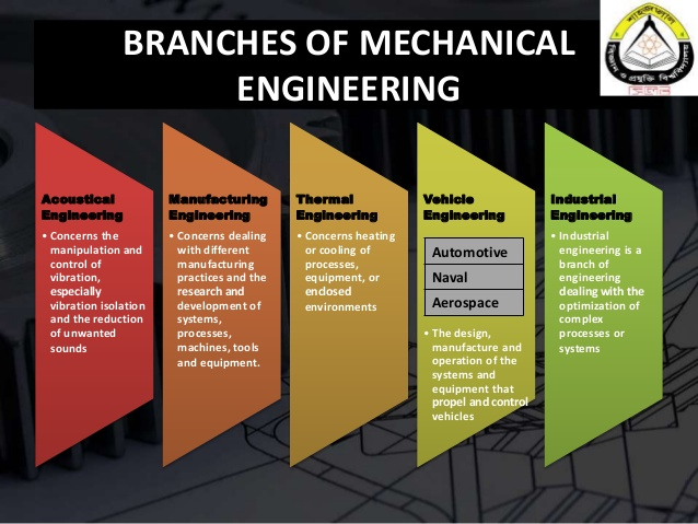 engineering design architecture
