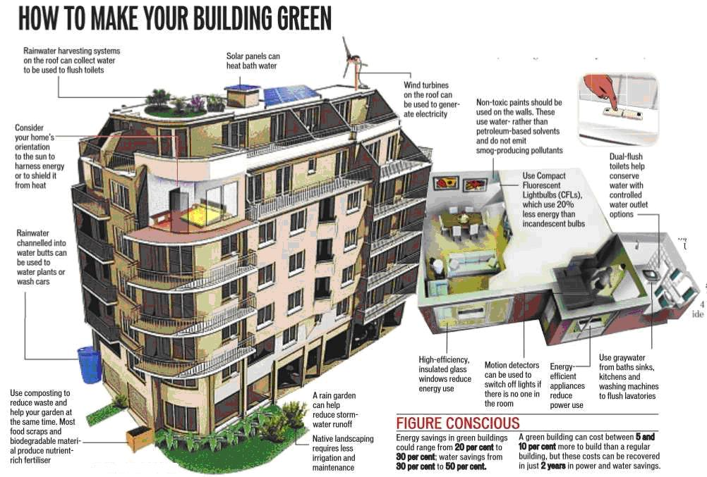Green building sustainible development and sustainible for Build a green home