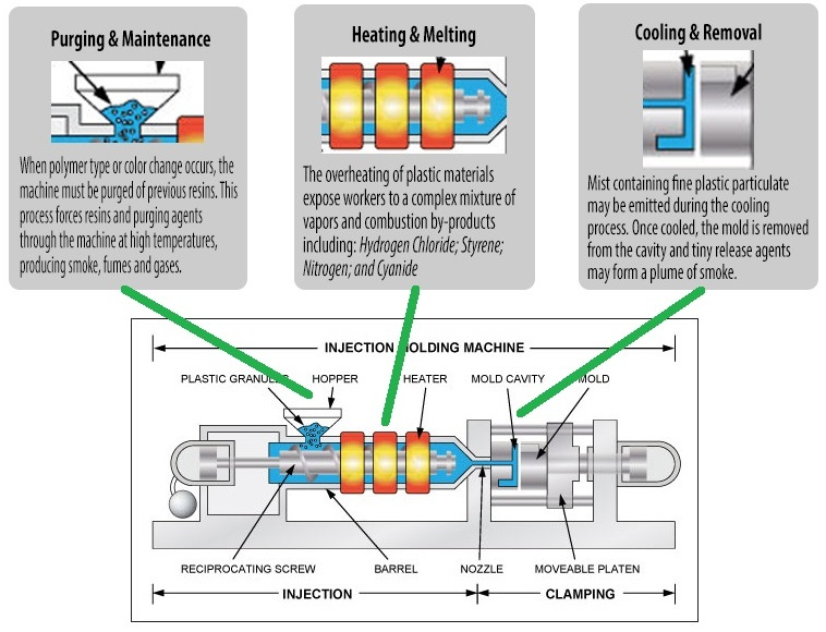 Iinjection Molding Machine Diagram