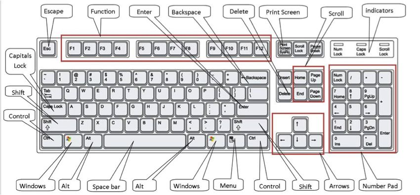 Computer Keyboard Keys Names