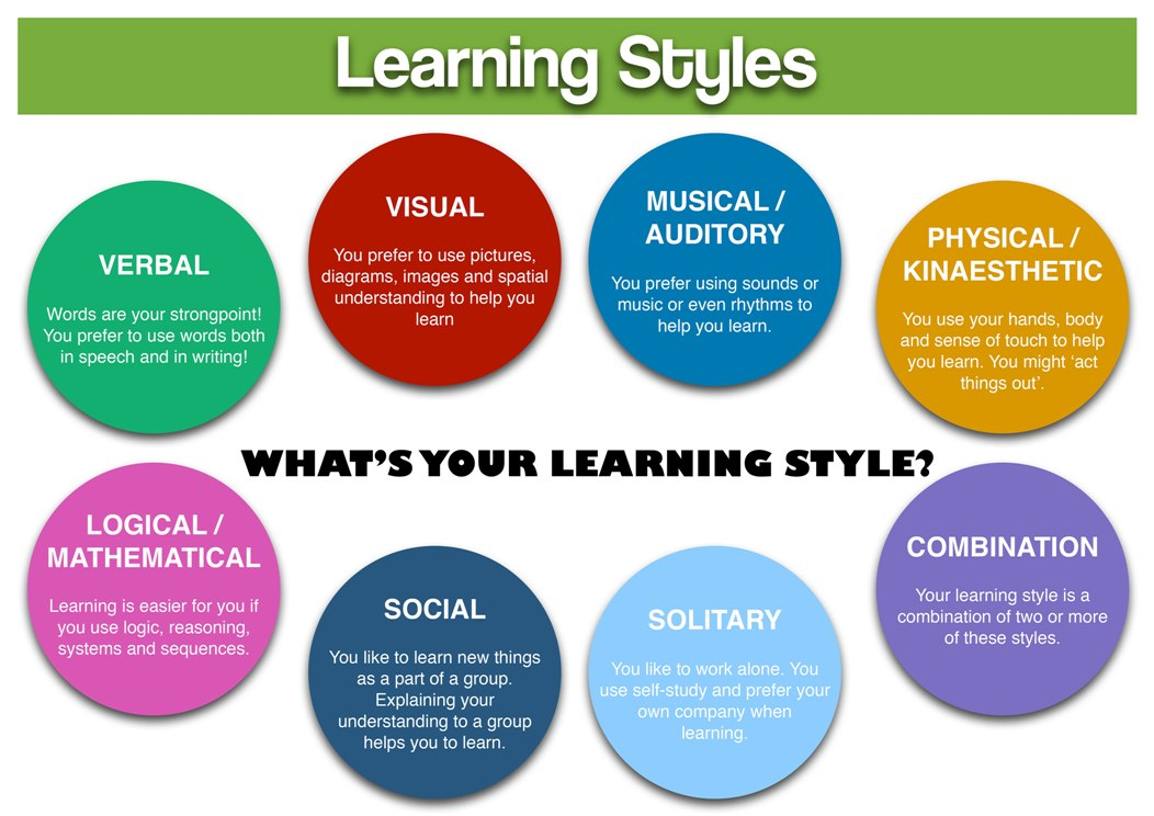 Learning Methods Learning Styles Thinking Styles And Teaching Methods