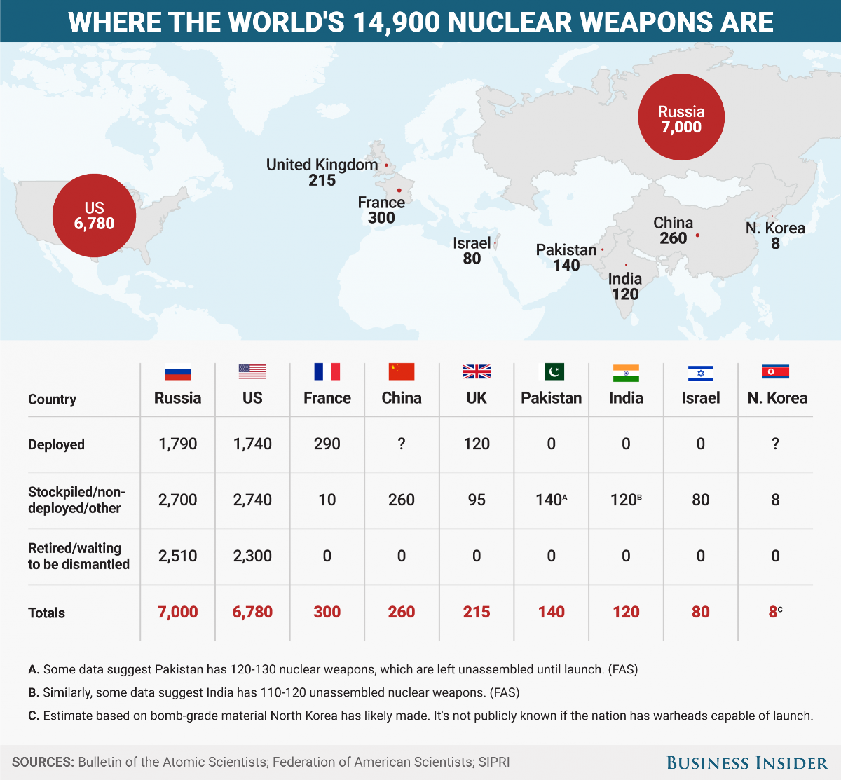Nuclear Bombs by Country