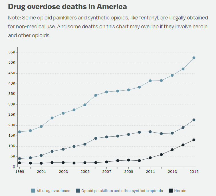 Overdose Deaths in America