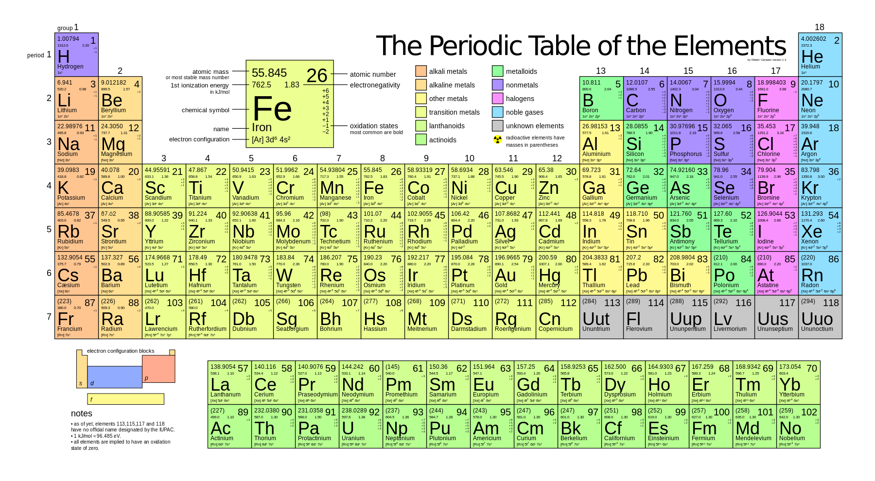 Chemistry the science of matter periodic table of elements gamestrikefo Image collections
