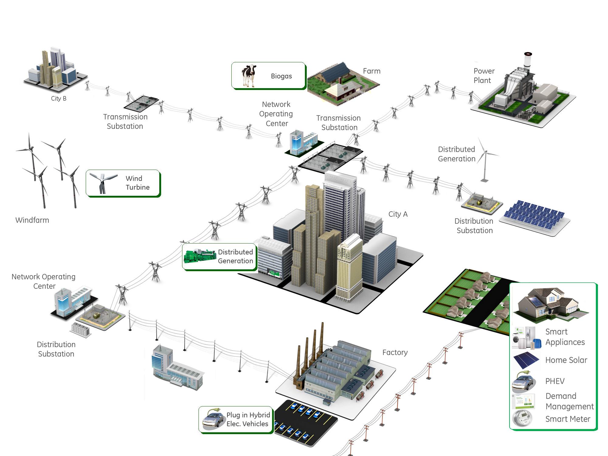 Energy Renewable Energy Clean Energy Alternative Energy