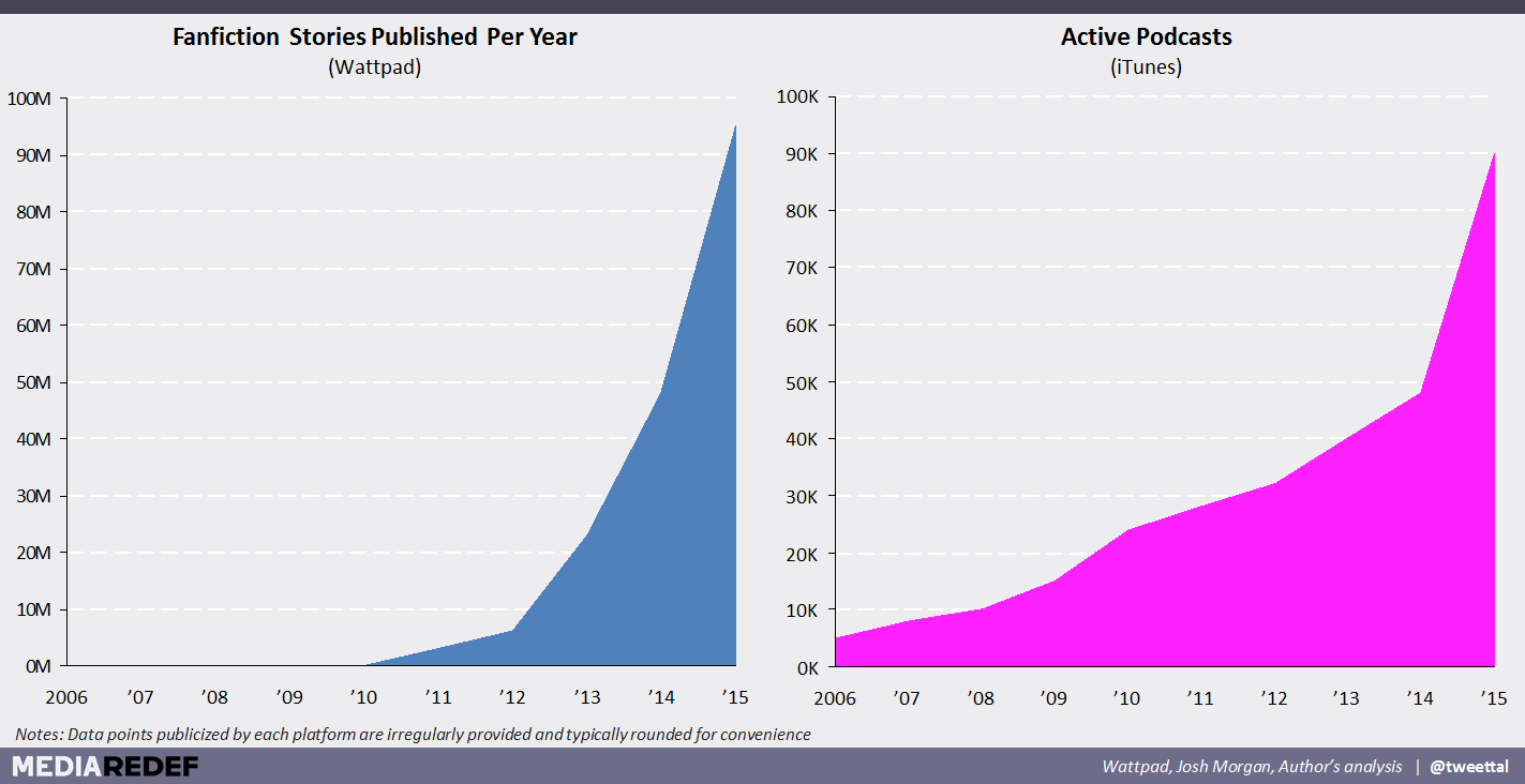 Stories Published per year graph