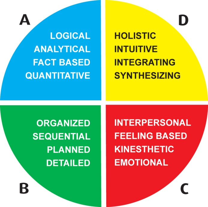 Learning Methods, Learning Styles, Thinking Styles and