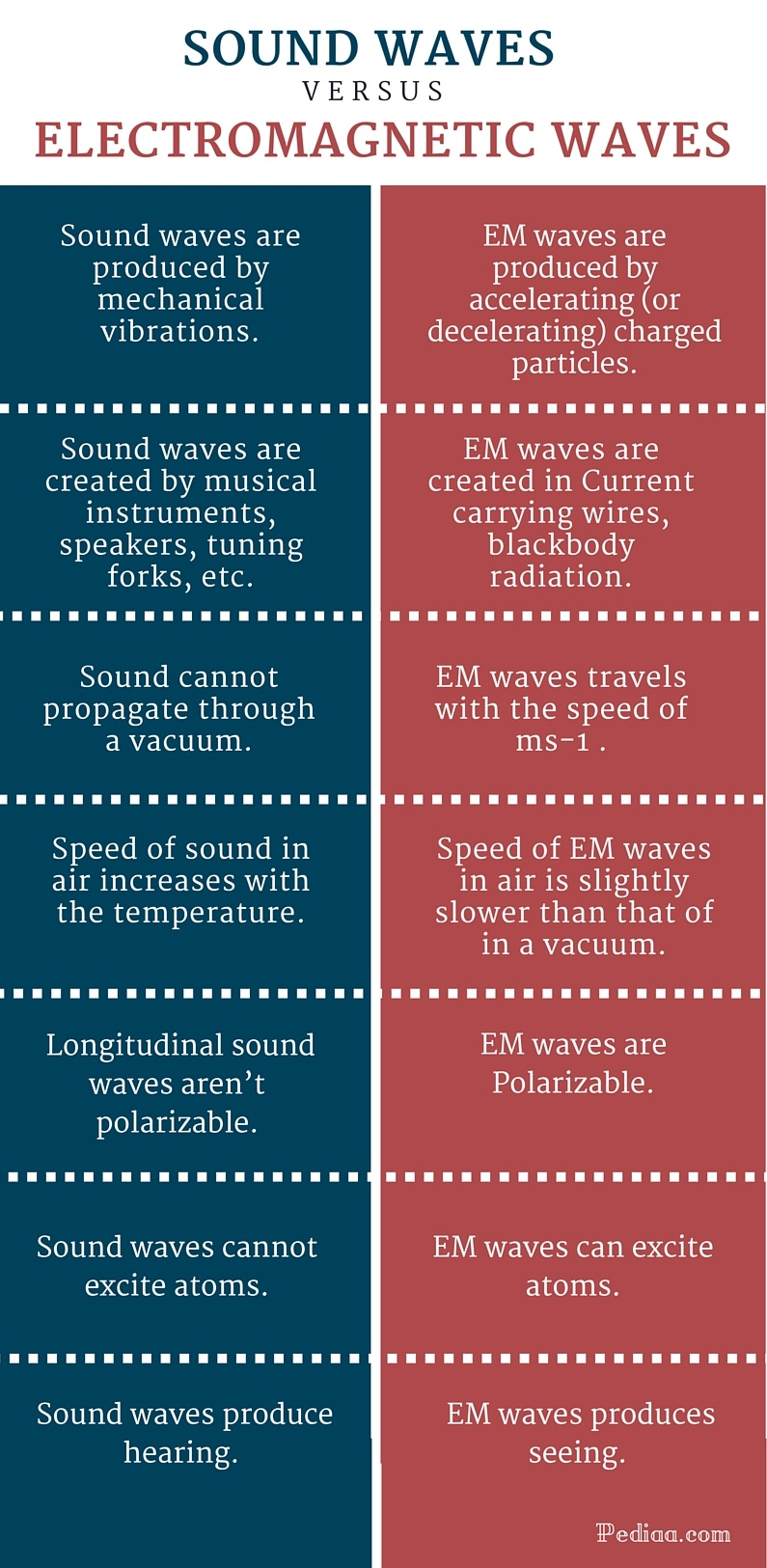 Sound Waves and Electromagnetic Waves differences