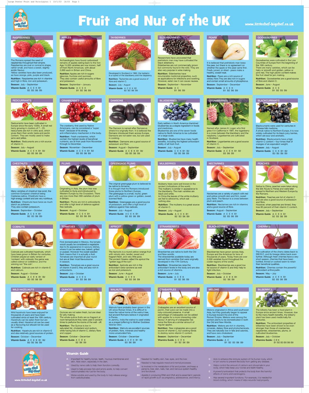 Vitamins From Fruits Chart