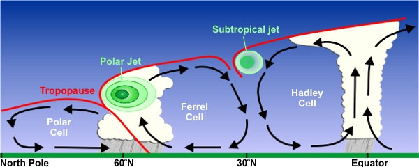 Jet Stream Diagram