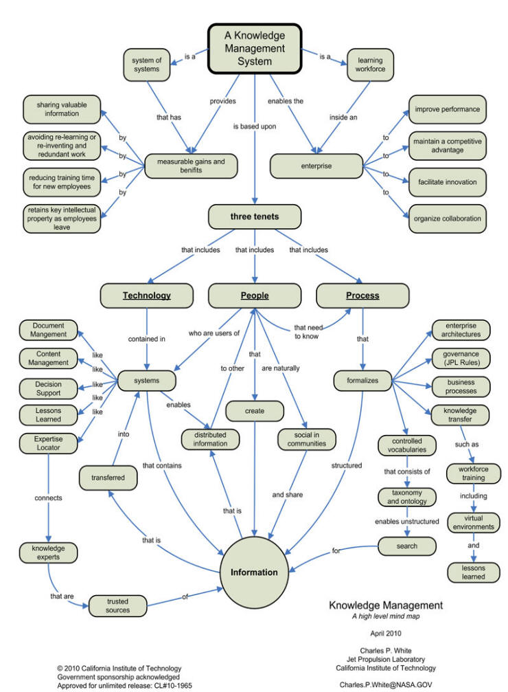 Engineering Knowledge Map : Knowledge management information architecture for